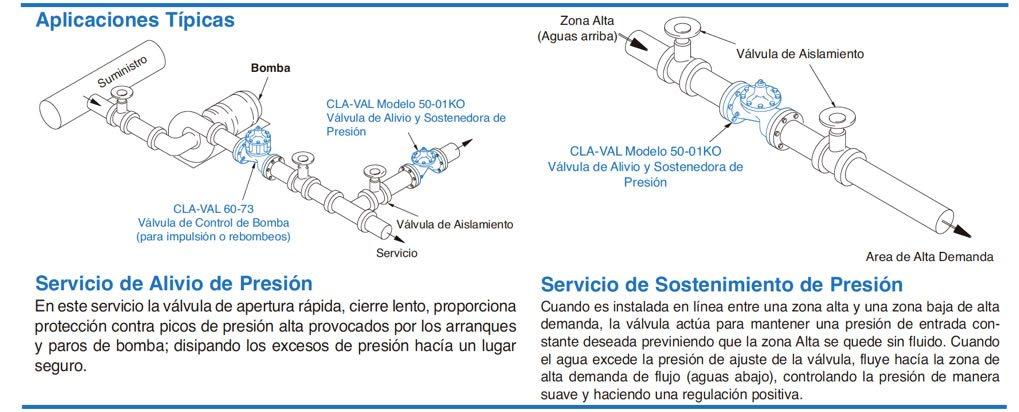 Esquema de las aplicaciones típicas de las válvulas de alivio de presión y sostenedoras de presión