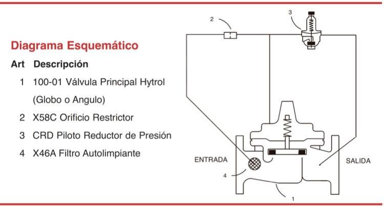 Diagrama esquemático de las válvulas contra incendios reductoras de presión