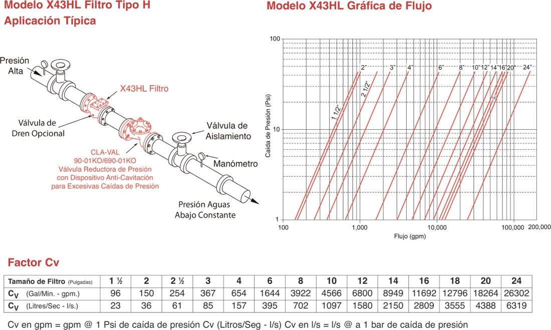 Diagrama de instalación y gráfica de flujo de un filtro para válvula