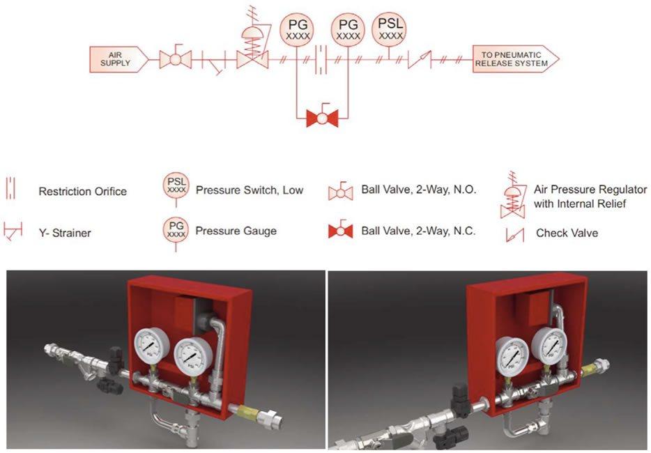 Diagrama de operación de una panel de regulación automática de aire en combinación con otros accesorios para red contra incendios