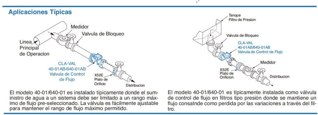 Infografía de las aplicaciones de las válvulas de control de flujo