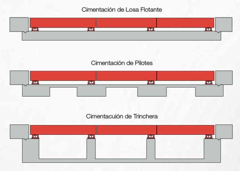 Imagen de los esquemas de cimentación utilizados para básculas camioneras