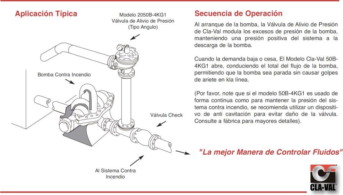 Esquema de funcionamiento de una válvula de alivio de presión