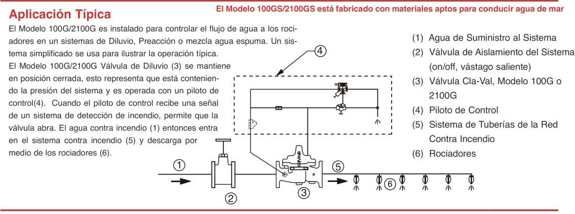 Esquema de funcionamiento de una válvula de alivio cla-val
