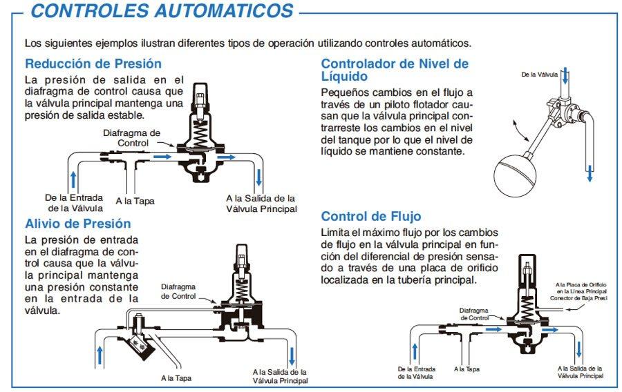 Esquema de los tipos de operación con controles automáticos
