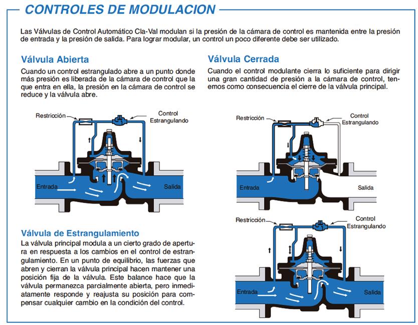 Esquema de los tipos de control de modulación de las válvulas de control automático
