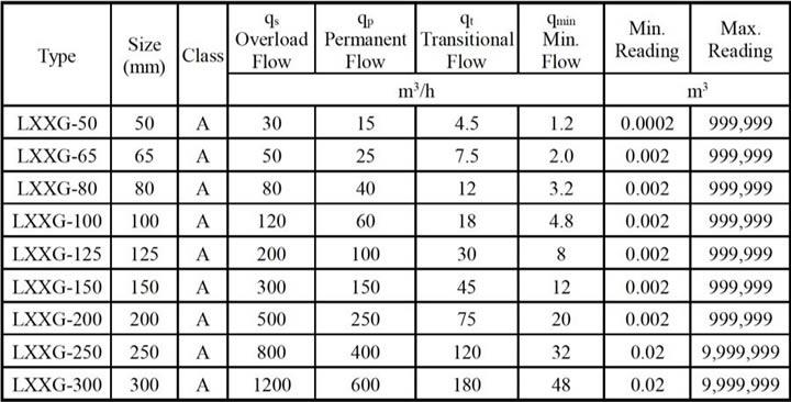 Tabla de las especificaciones técnicas de un medidor de agua para monitoreo remoto