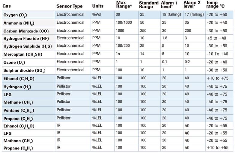 Tabla de gases y rangos detectados por el detector de gas fijo XgardIQ