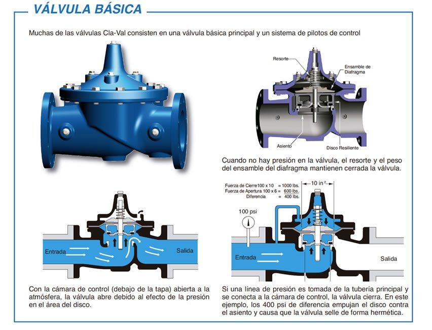 Esquema de funcionamiento de una válvula hidráulica básica marca claval