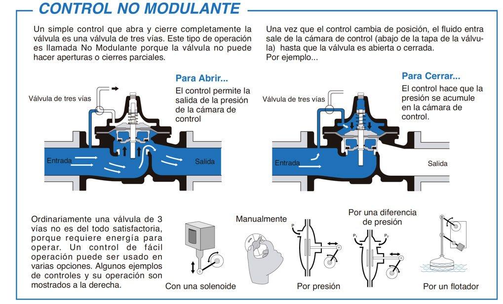 Esquema de funcionamiento de una válvula hidráulica de control no modulante