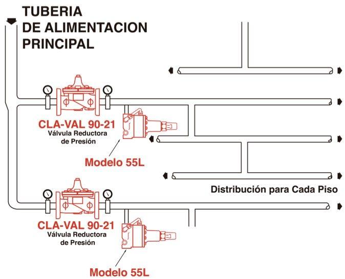Diagrama de las tuberías para válvulas contra incendio de alivio de presión
