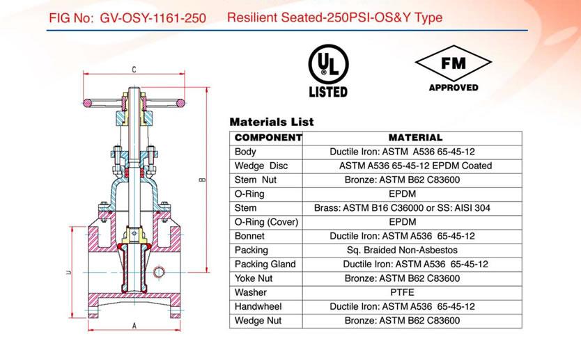 Diagrama y tabla de materiales de una válvula de compuerta